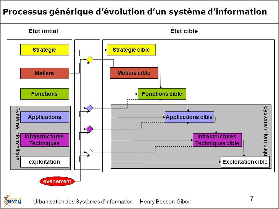 Urbanisation des Systèmes dInformation Henry Boccon-Gibod 18 Matrice Processus/Objectif La matrice Processus/Objectif établit la cohérence de la démarche de modélisation stratégique, et identifie des sujets de préoccupation.