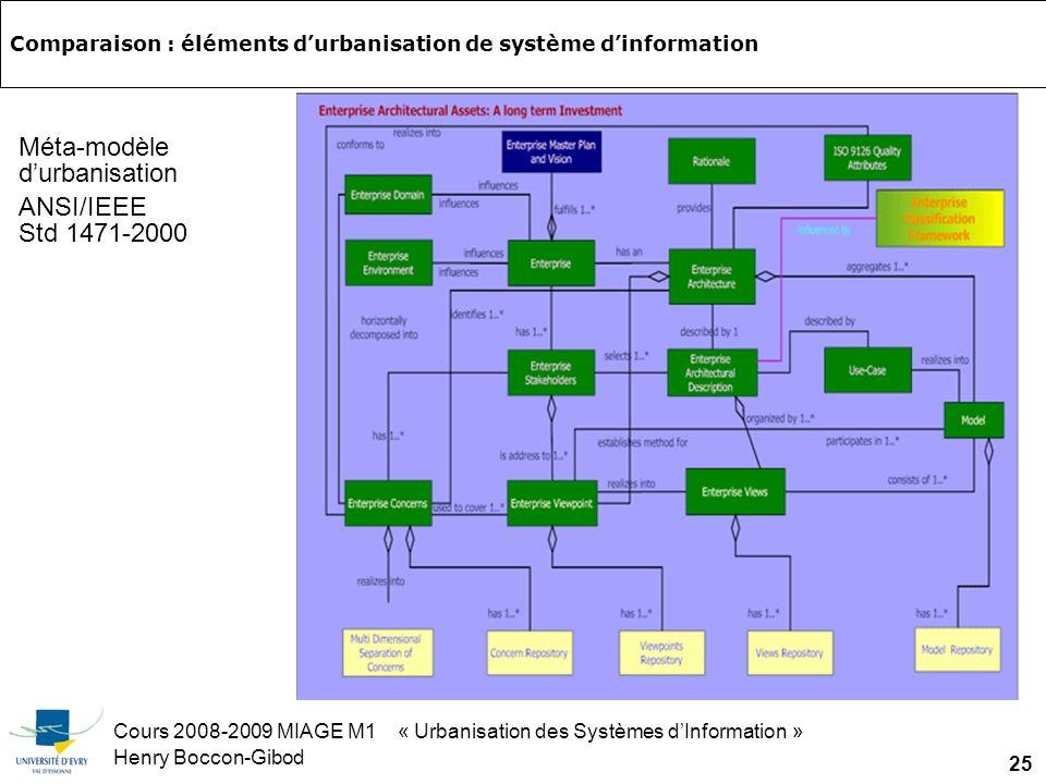 Cours 2008-2009 MIAGE M1 « Urbanisation des Systèmes dInformation » Henry Boccon-Gibod 25 Comparaison : éléments durbanisation de système dinformation Méta-modèle durbanisation ANSI/IEEE Std 1471-2000