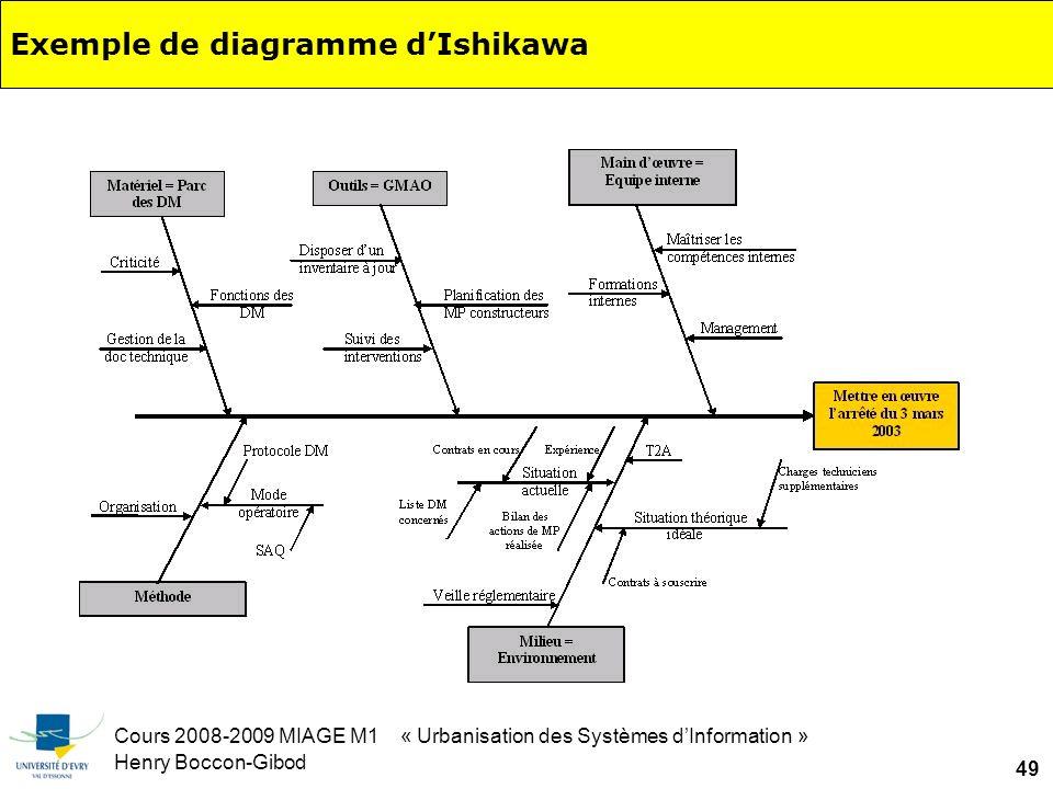Cours 2008-2009 MIAGE M1 « Urbanisation des Systèmes dInformation » Henry Boccon-Gibod 49 Exemple de diagramme dIshikawa