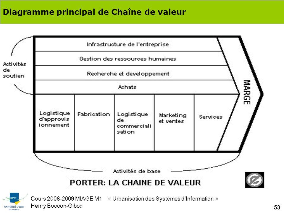 Cours 2008-2009 MIAGE M1 « Urbanisation des Systèmes dInformation » Henry Boccon-Gibod 53 Diagramme principal de Chaîne de valeur