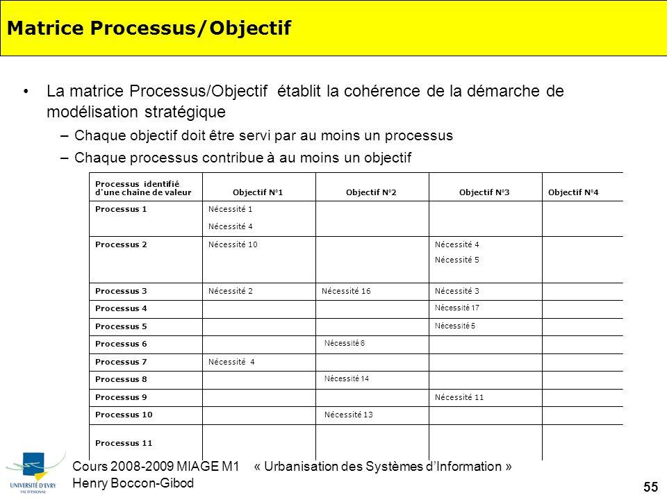 Cours 2008-2009 MIAGE M1 « Urbanisation des Systèmes dInformation » Henry Boccon-Gibod 55 Matrice Processus/Objectif La matrice Processus/Objectif établit la cohérence de la démarche de modélisation stratégique –Chaque objectif doit être servi par au moins un processus –Chaque processus contribue à au moins un objectif Processus 11 Nécessité 13 Processus 10 Nécessité 11 Processus 9 Nécessité 14 Processus 8 Nécessité 4Processus 7 Nécessité 6 Processus 6 Nécessité 5 Processus 5 Nécessité 17 Processus 4 Nécessité 3Nécessité 16Nécessité 2Processus 3 Nécessité 5 Nécessité 4 Nécessité 10Processus 2 Nécessité 4 Nécessité 1Processus 1 Objectif N°4Objectif N°3Objectif N°2Objectif N°1 Processus identifié d une chaîne de valeur