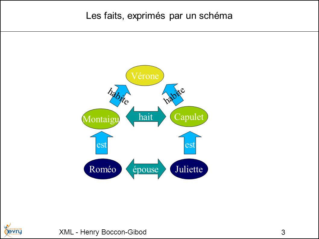 XML - Henry Boccon-Gibod 3 Les faits, exprimés par un schéma Vérone Montaigu Capulet RoméoJulietteépouse hait est habite