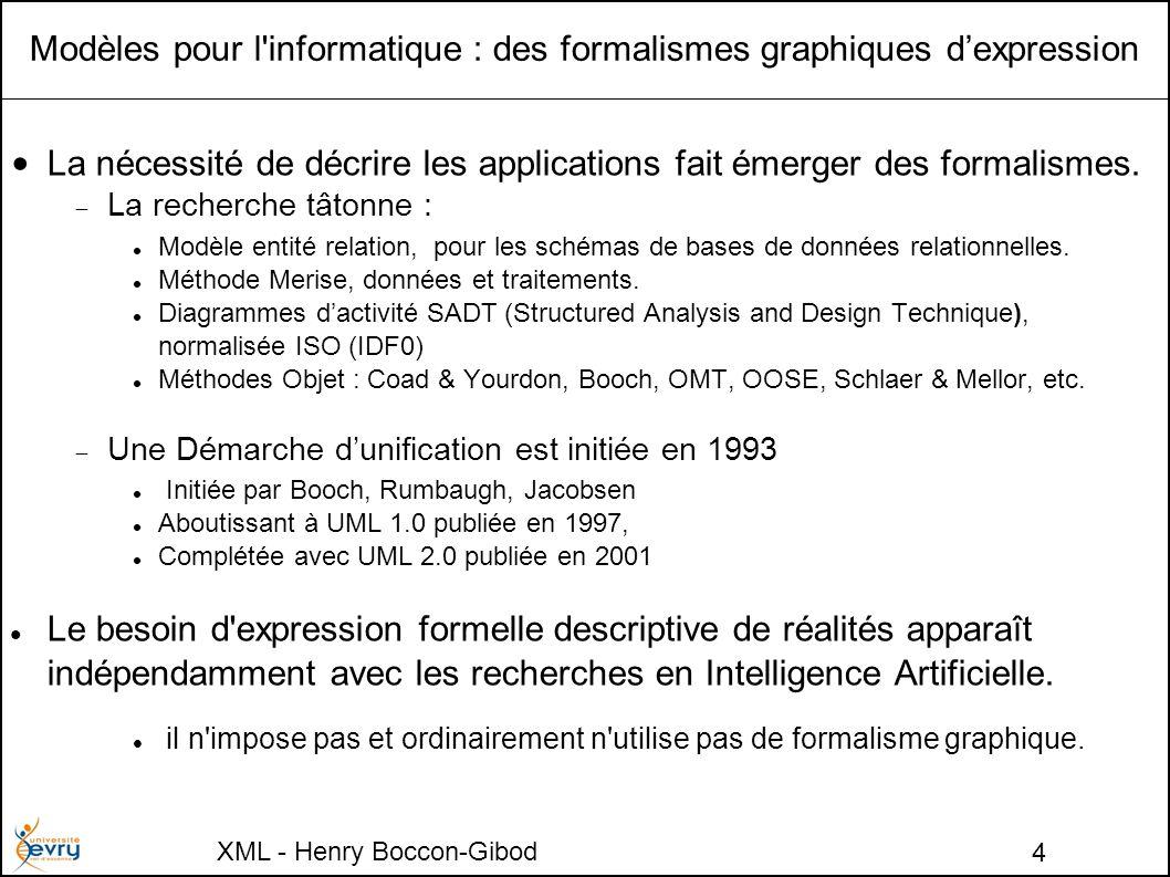 XML - Henry Boccon-Gibod 4 Modèles pour l informatique : des formalismes graphiques dexpression La nécessité de décrire les applications fait émerger des formalismes.