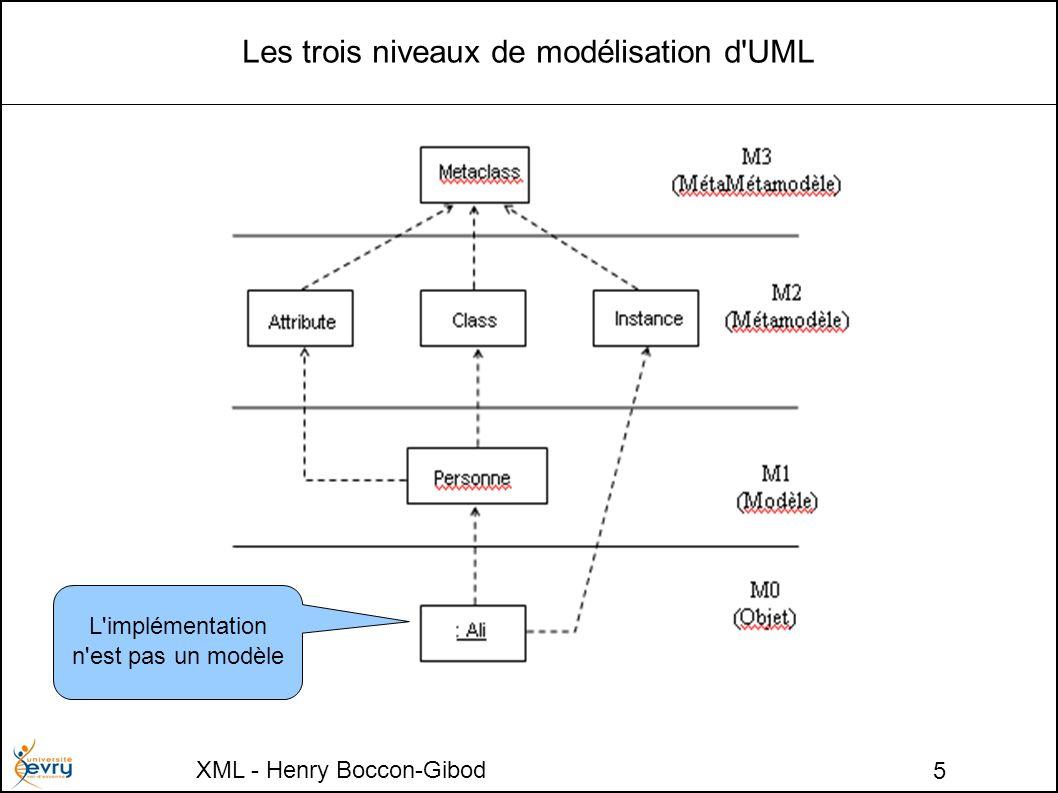 XML - Henry Boccon-Gibod 5 Les trois niveaux de modélisation d UML L implémentation n est pas un modèle