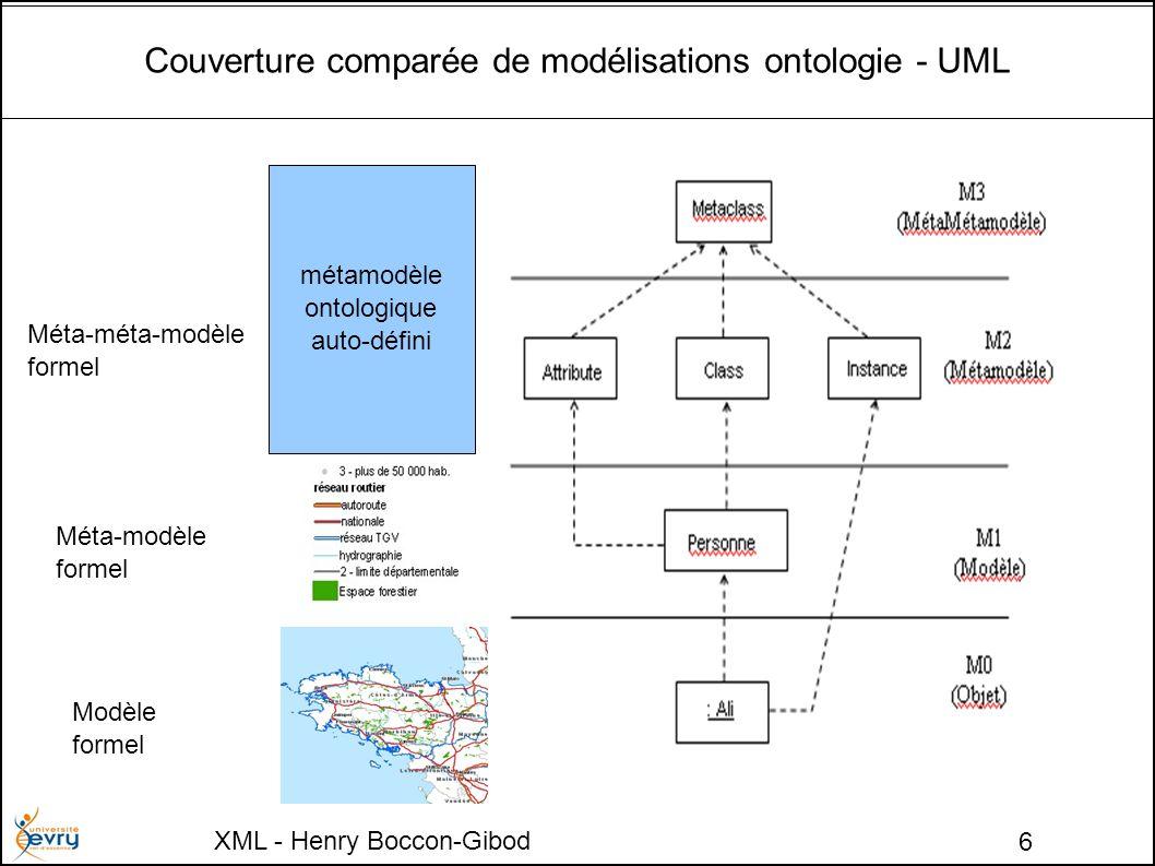XML - Henry Boccon-Gibod 6 Couverture comparée de modélisations ontologie - UML métamodèle ontologique auto-défini Méta-méta-modèle formel Méta-modèle formel Modèle formel