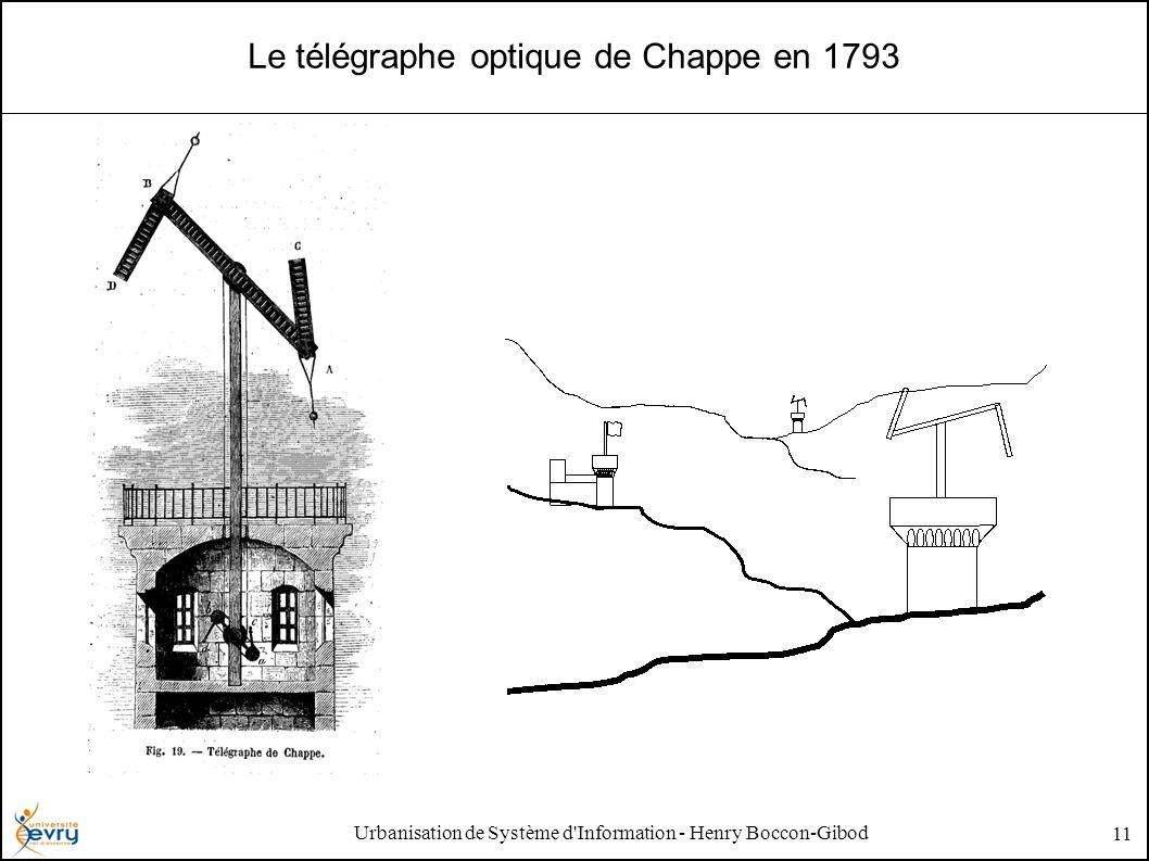 Urbanisation de Système d Information - Henry Boccon-Gibod 11 Le télégraphe optique de Chappe en 1793