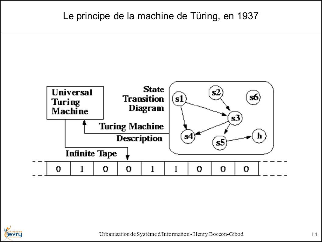 Urbanisation de Système d Information - Henry Boccon-Gibod 14 Le principe de la machine de Türing, en 1937