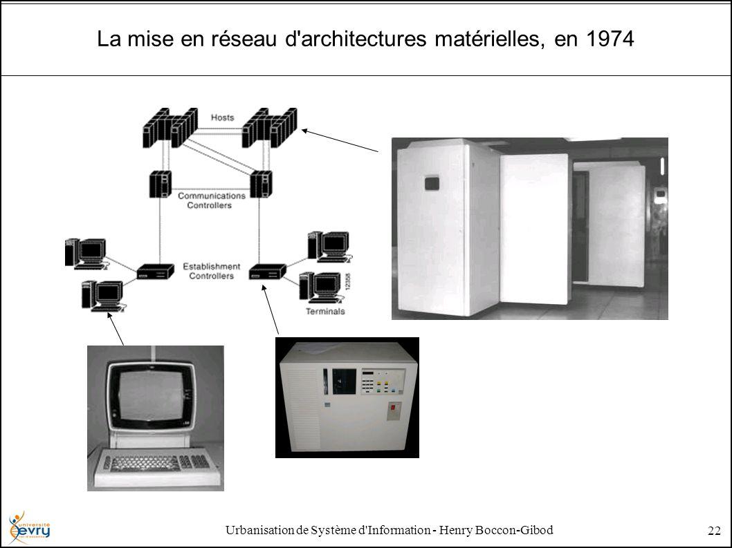 Urbanisation de Système d'Information - Henry Boccon-Gibod 22 La mise en réseau d'architectures matérielles, en 1974
