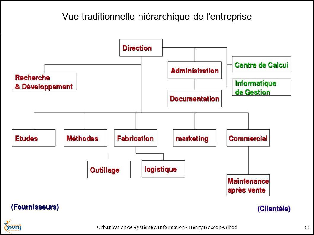 Urbanisation de Système d Information - Henry Boccon-Gibod 30 Vue traditionnelle hiérarchique de l entreprise