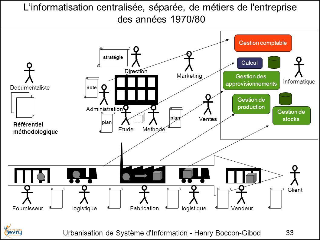 Urbanisation de Système d'Information - Henry Boccon-Gibod 33 Linformatisation centralisée, séparée, de métiers de l'entreprise des années 1970/80 Fab