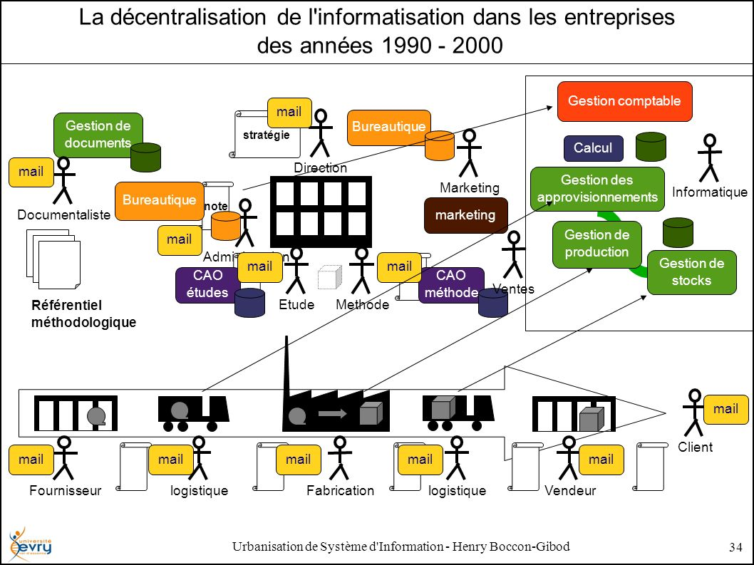 Urbanisation de Système d Information - Henry Boccon-Gibod 34 La décentralisation de l informatisation dans les entreprises des années 1990 - 2000 Fabrication Fournisseur ClientDirection AdministrationEtude Vendeurlogistique Methode plan note stratégie plan Référentiel méthodologique CAO études CAO méthode Bureautique mail Gestion de documents Documentaliste mail marketing VentesMarketing Gestion des approvisionnements Gestion de production Gestion de stocks Calcul Gestion comptable Informatique