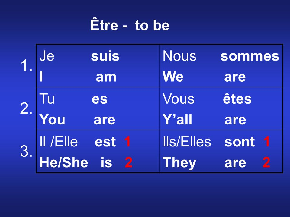 Je suis I am Nous sommes We are Tu es You are Vous êtes Yall are Il /Elle est 1 He/She is 2 Ils/Elles sont 1 They are 2 1. 2. 3. Être - to be