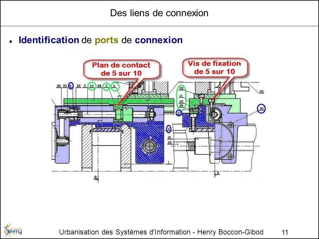Urbanisation des Systèmes d'Information - Henry Boccon-Gibod 11 Des liens de connexion Identification de ports de connexion