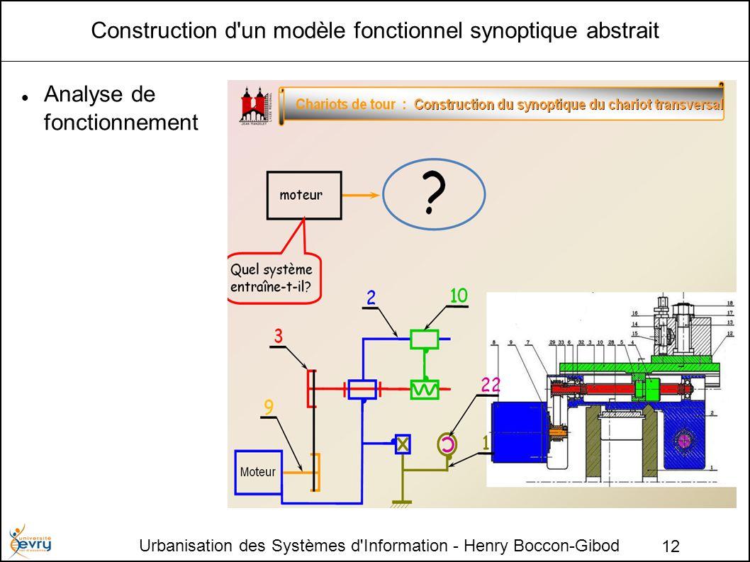 Urbanisation des Systèmes d'Information - Henry Boccon-Gibod 12 Construction d'un modèle fonctionnel synoptique abstrait Analyse de fonctionnement