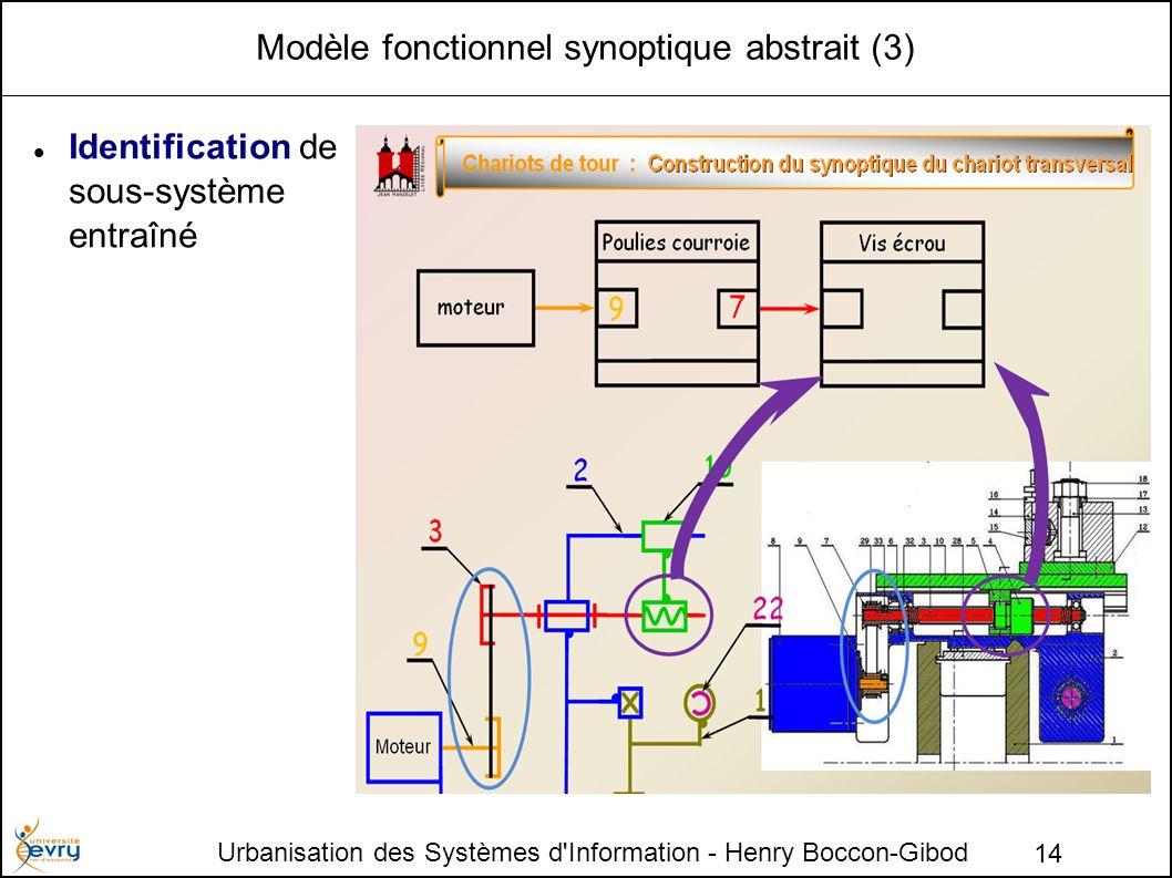 Urbanisation des Systèmes d'Information - Henry Boccon-Gibod 14 Modèle fonctionnel synoptique abstrait (3) Identification de sous-système entraîné