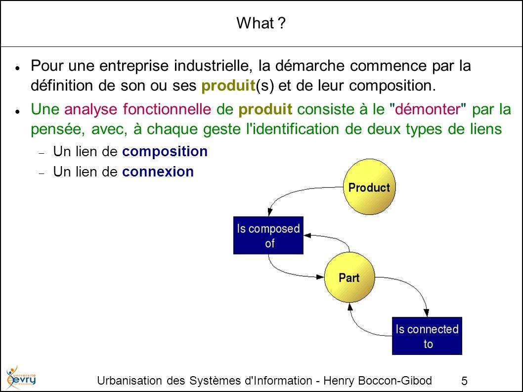 Urbanisation des Systèmes d'Information - Henry Boccon-Gibod 5 What ? Pour une entreprise industrielle, la démarche commence par la définition de son