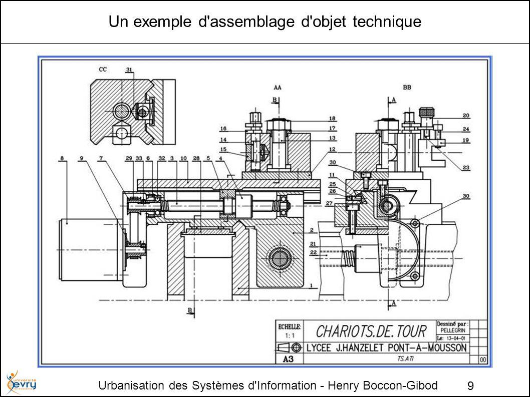Urbanisation des Systèmes d'Information - Henry Boccon-Gibod 9 Un exemple d'assemblage d'objet technique