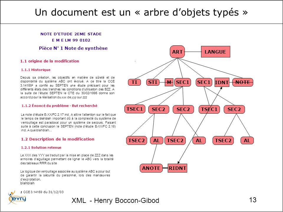XML - Henry Boccon-Gibod 13 LANGUE ART TI SEC1 TSEC1 TSEC2 SEC2 AL SEC2 STI M NOTE IDNT ANOTE RIDNT SEC1 TSEC1SEC2 TSEC2 AL TSEC2 AL NOTE D ETUDE 2EME STADE E M E LM 99 0102 Pièce N° 1 Note de synthèse 1.1.1 Historique 1.1 origine de la modification 1.1.2 Énoncé du problème - But recherché La note d étude E-XX/FC 2.17 ind.