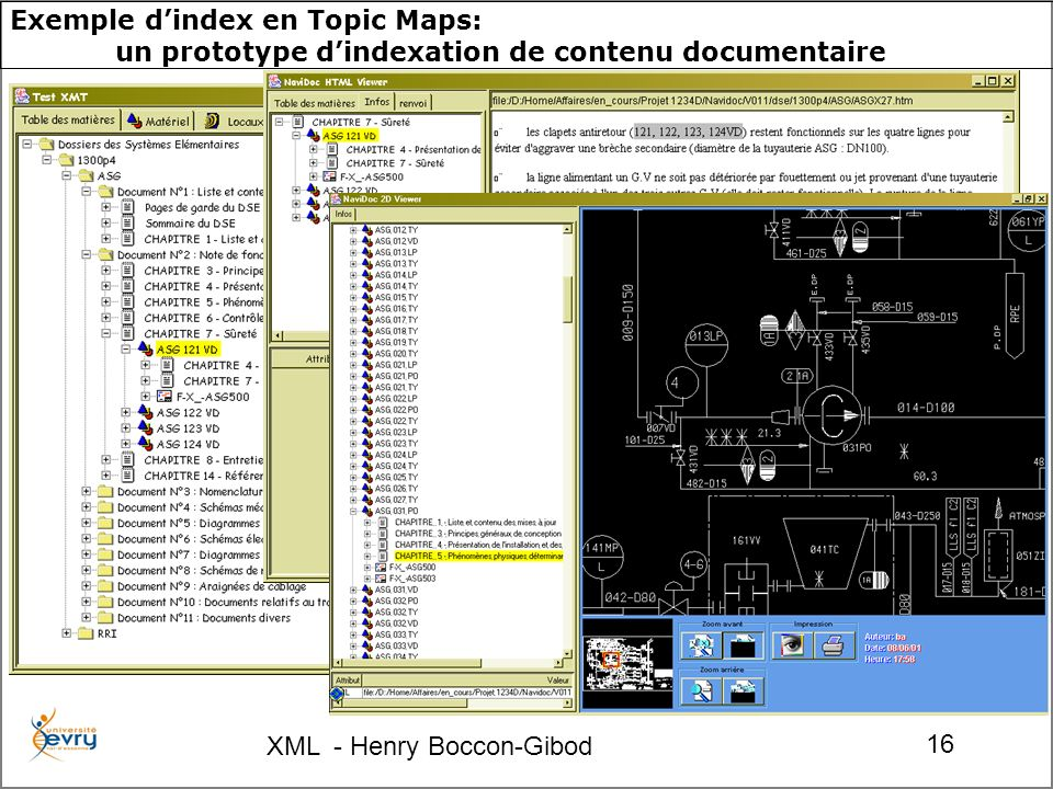 XML - Henry Boccon-Gibod 16 Exemple dindex en Topic Maps: un prototype dindexation de contenu documentaire