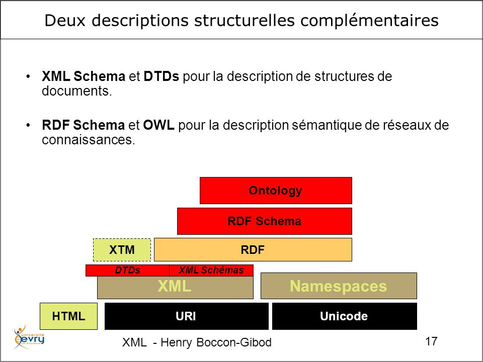 XML - Henry Boccon-Gibod 17 XTM Deux descriptions structurelles complémentaires URIUnicode Namespaces RDF RDF Schema Ontology XML DTDsXML Schémas HTML XML Schema et DTDs pour la description de structures de documents.