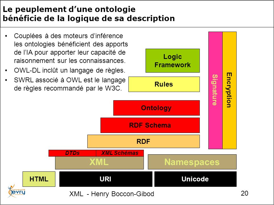 XML - Henry Boccon-Gibod 20 Le peuplement dune ontologie bénéficie de la logique de sa description URIUnicode Namespaces RDF RDF Schema Ontology Rules