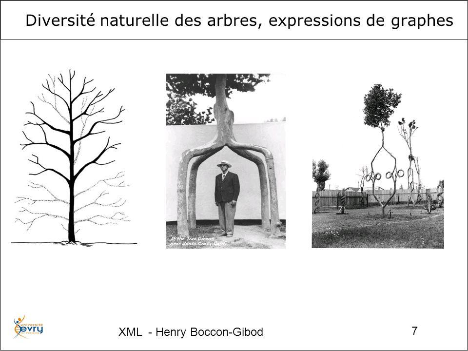 XML - Henry Boccon-Gibod 7 Diversité naturelle des arbres, expressions de graphes