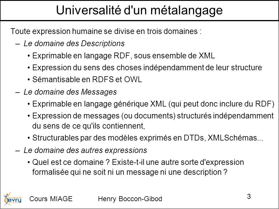 Cours MIAGE Henry Boccon-Gibod 3 Universalité d un métalangage Toute expression humaine se divise en trois domaines : – Le domaine des Descriptions Exprimable en langage RDF, sous ensemble de XML Expression du sens des choses indépendamment de leur structure Sémantisable en RDFS et OWL – Le domaine des Messages Exprimable en langage générique XML (qui peut donc inclure du RDF) Expression de messages (ou documents) structurés indépendamment du sens de ce qu ils contiennent, Structurables par des modèles exprimés en DTDs, XMLSchémas...