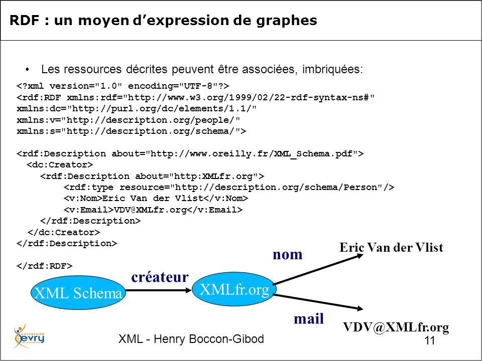 XML - Henry Boccon-Gibod 11 RDF : un moyen dexpression de graphes Les ressources décrites peuvent être associées, imbriquées: <rdf:RDF xmlns:rdf= http://www.w3.org/1999/02/22-rdf-syntax-ns# xmlns:dc= http://purl.org/dc/elements/1.1/ xmlns:v= http://description.org/people/ xmlns:s= http://description.org/schema/ > Eric Van der Vlist VDV@XMLfr.org XML Schema XMLfr.org créateur nom mail VDV@XMLfr.org Eric Van der Vlist