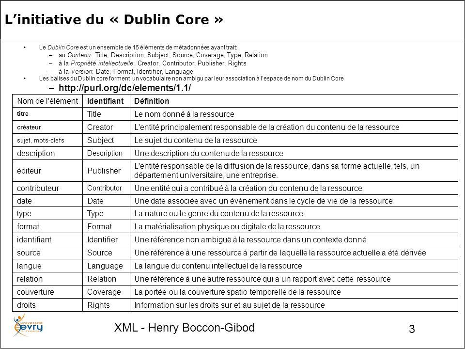 XML - Henry Boccon-Gibod 3 Le Dublin Core est un ensemble de 15 éléments de métadonnées ayant trait: –au Contenu: Title, Description, Subject, Source, Coverage, Type, Relation –à la Propriété intellectuelle: Creator, Contributor, Publisher, Rights –à la Version: Date, Format, Identifier, Language Les balises du Dublin core forment un vocabulaire non ambigu par leur association à lespace de nom du Dublin Core –http://purl.org/dc/elements/1.1/ Information sur les droits sur et au sujet de la ressourceRightsdroits La portée ou la couverture spatio-temporelle de la ressourceCoveragecouverture Une référence à une autre ressource qui a un rapport avec cette ressourceRelationrelation La langue du contenu intellectuel de la ressourceLanguagelangue Une référence à une ressource à partir de laquelle la ressource actuelle a été dérivéeSourcesource Une référence non ambiguë à la ressource dans un contexte donnéIdentifieridentifiant La matérialisation physique ou digitale de la ressourceFormatformat La nature ou le genre du contenu de la ressourceTypetype Une date associée avec un événement dans le cycle de vie de la ressourceDatedate Une entité qui a contribué à la création du contenu de la ressource Contributor contributeur L entité responsable de la diffusion de la ressource, dans sa forme actuelle, tels, un département universitaire, une entreprise.