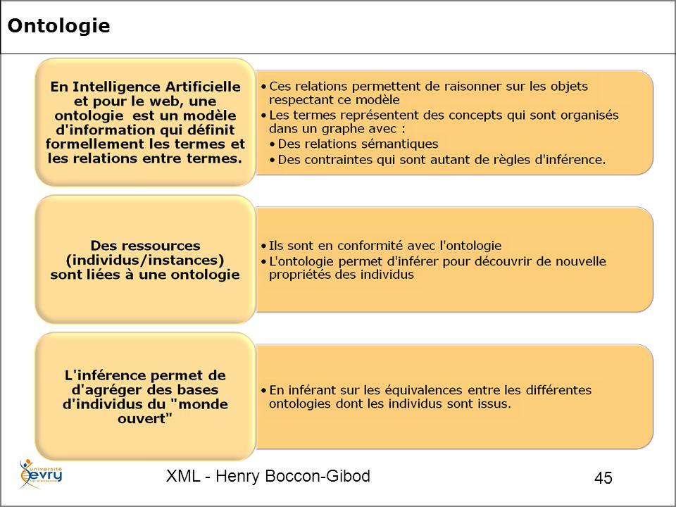 XML - Henry Boccon-Gibod 45 Ontologie