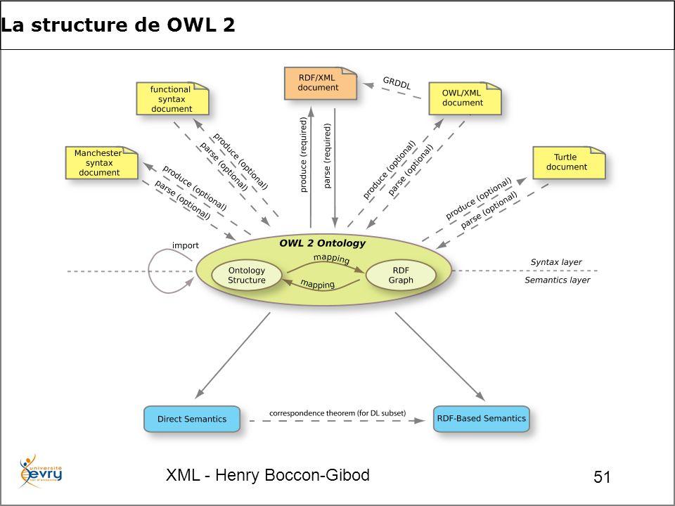 XML - Henry Boccon-Gibod 51 La structure de OWL 2