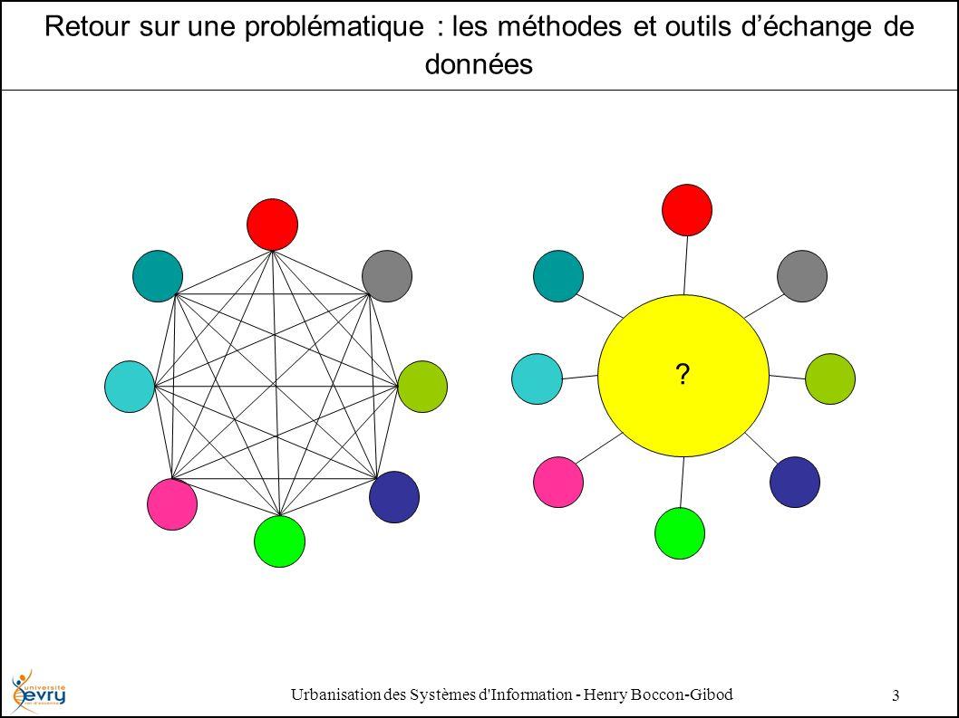 Urbanisation des Systèmes d Information - Henry Boccon-Gibod 3 Retour sur une problématique : les méthodes et outils déchange de données