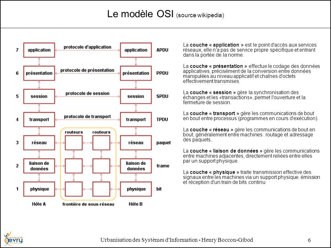 Urbanisation des Systèmes d Information - Henry Boccon-Gibod 6 Le modèle OSI (source wikipedia) La couche « application » est le point d accès aux services réseaux, elle n a pas de service propre spécifique et entrant dans la portée de la norme.
