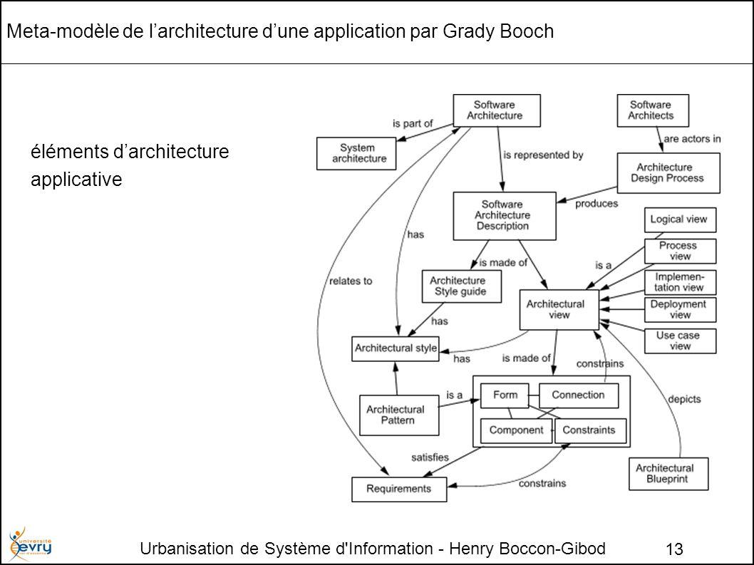 Urbanisation de Système d Information - Henry Boccon-Gibod 13 Meta-modèle de larchitecture dune application par Grady Booch éléments darchitecture applicative