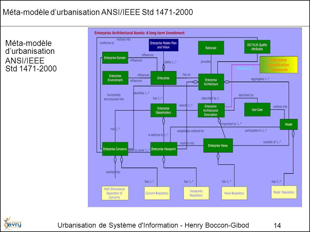 Urbanisation de Système d Information - Henry Boccon-Gibod 14 Méta-modèle durbanisation ANSI/IEEE Std 1471-2000 Méta-modèle durbanisation ANSI/IEEE Std 1471-2000