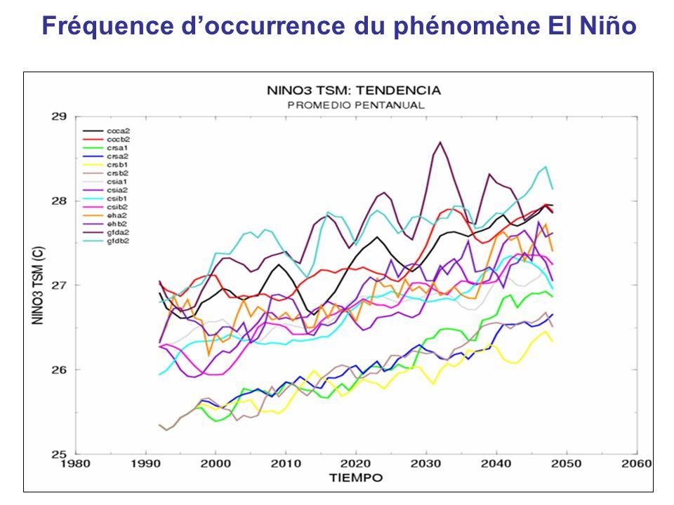 Fréquence doccurrence du phénomène El Niño