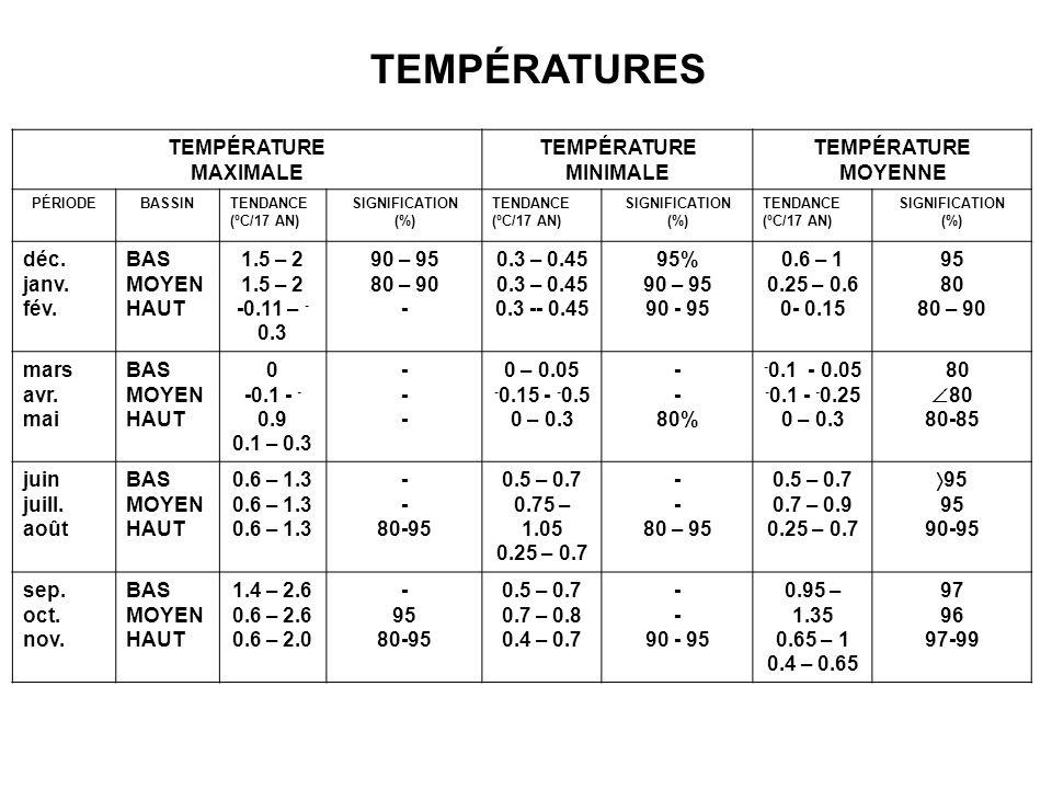 TEMPÉRATURE MAXIMALE TEMPÉRATURE MINIMALE TEMPÉRATURE MOYENNE PÉRIODEBASSINTENDANCE (ºC/17 AN) SIGNIFICATION (%) TENDANCE (ºC/17 AN) SIGNIFICATION (%) TENDANCE (ºC/17 AN) SIGNIFICATION (%) déc.