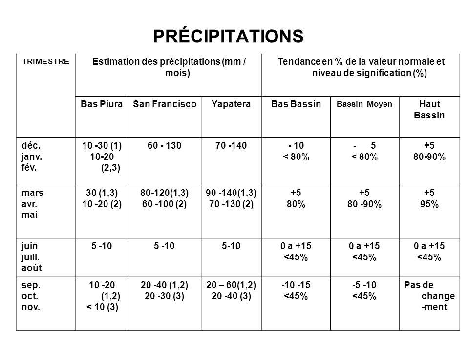 PRÉCIPITATIONS TRIMESTRE Estimation des précipitations (mm / mois) Tendance en % de la valeur normale et niveau de signification (%) Bas PiuraSan FranciscoYapateraBas Bassin Bassin Moyen Haut Bassin déc.