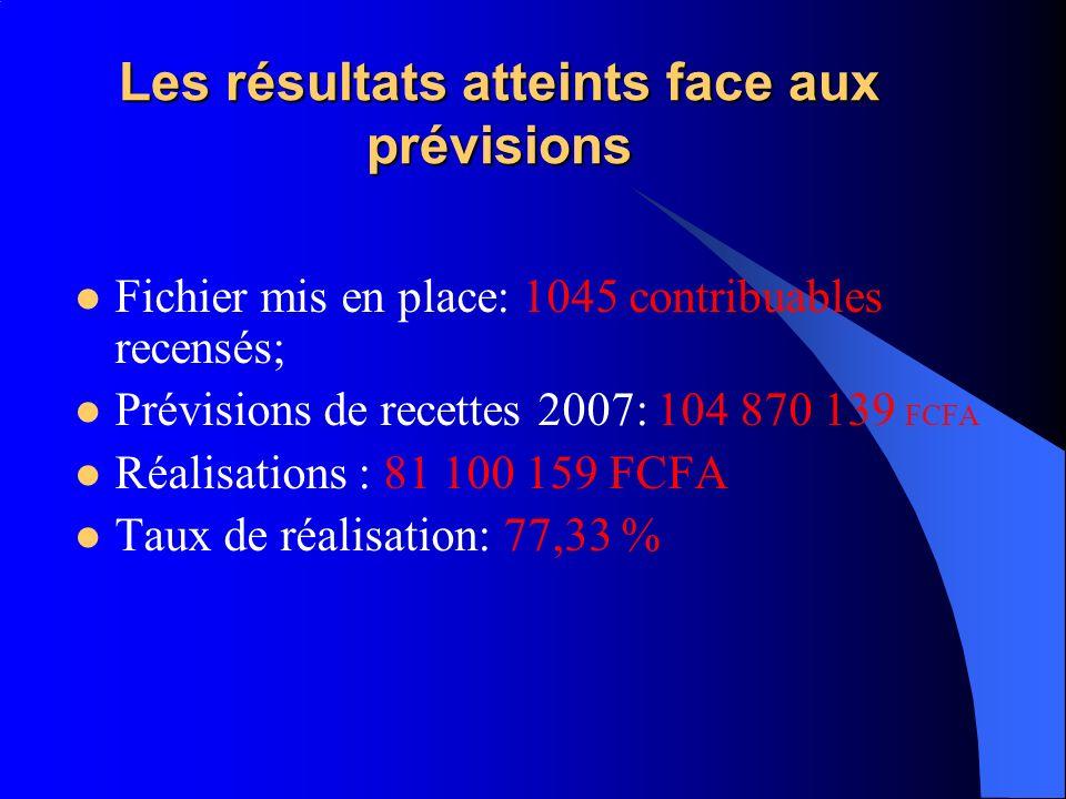 Les résultats atteints face aux prévisions Fichier mis en place: 1045 contribuables recensés; Prévisions de recettes 2007: 104 870 139 FCFA Réalisatio