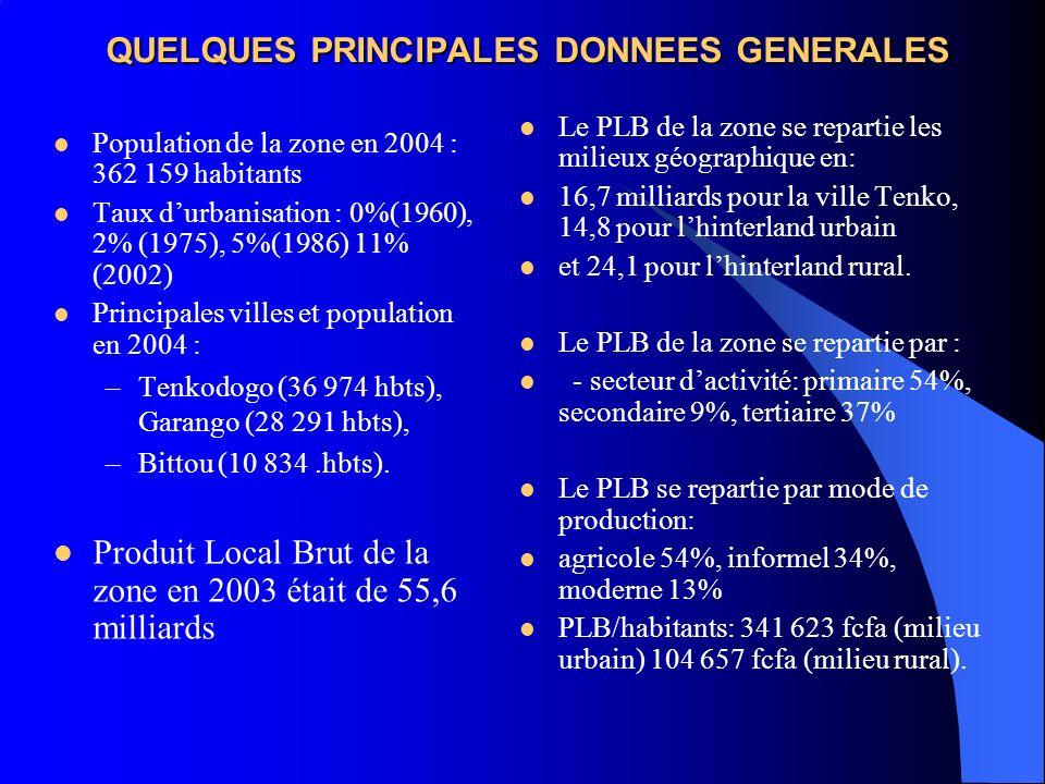 QUELQUES PRINCIPALES DONNEES GENERALES Population de la zone en 2004 : 362 159 habitants Taux durbanisation : 0%(1960), 2% (1975), 5%(1986) 11% (2002)