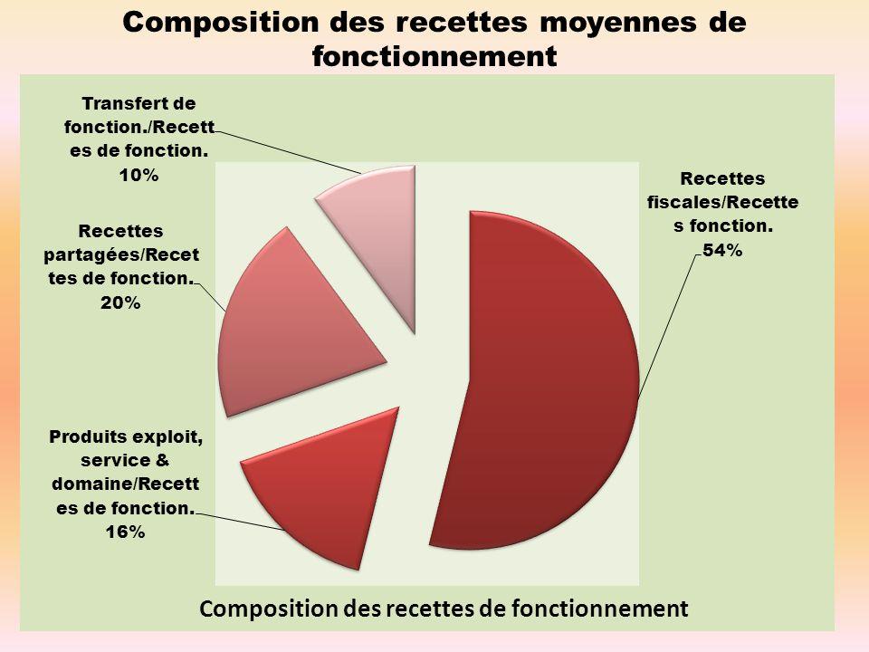 Composition des recettes moyennes de fonctionnement