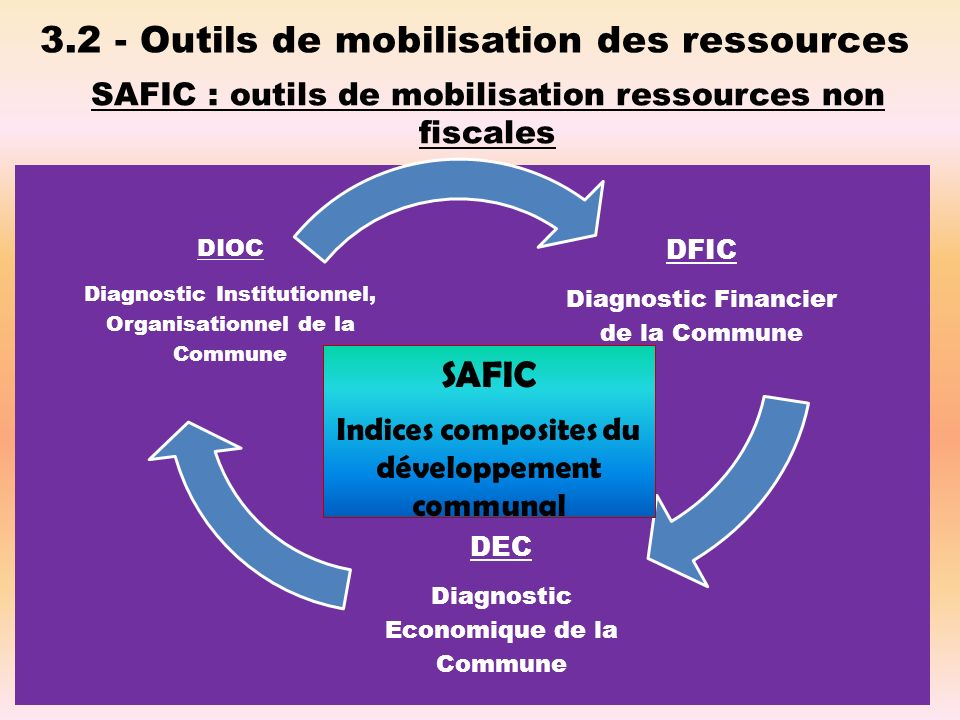 3.2 - Outils de mobilisation des ressources SAFIC : outils de mobilisation ressources non fiscales SAFIC Indices composites du développement communal
