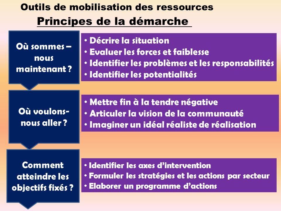 Outils de mobilisation des ressources Principes de la démarche Où sommes – nous maintenant .