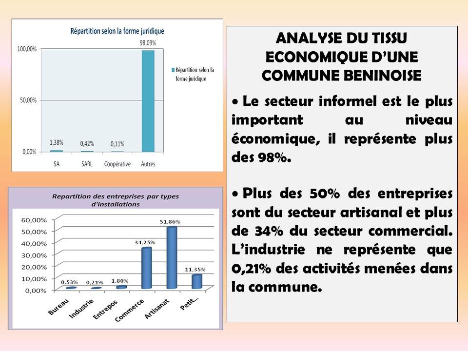 ANALYSE DU TISSU ECONOMIQUE DUNE COMMUNE BENINOISE Le secteur informel est le plus important au niveau économique, il représente plus des 98%.