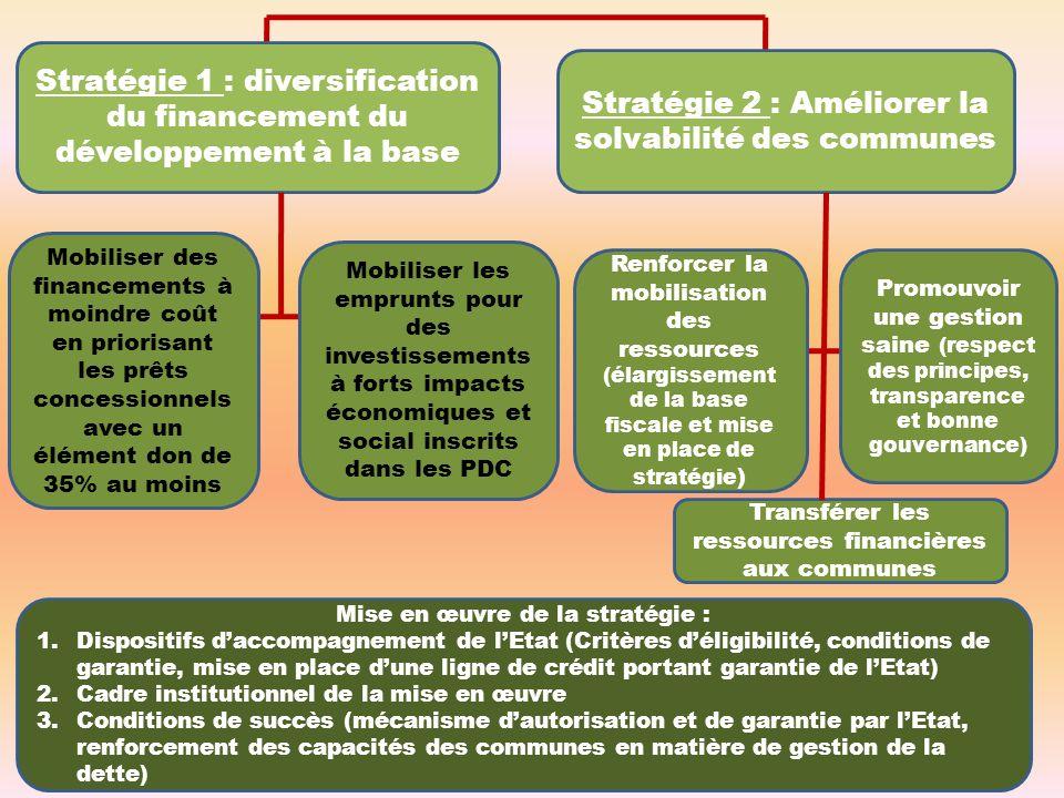 Stratégie 2 : Améliorer la solvabilité des communes Stratégie 1 : diversification du financement du développement à la base Mobiliser des financements à moindre coût en priorisant les prêts concessionnels avec un élément don de 35% au moins Mobiliser les emprunts pour des investissements à forts impacts économiques et social inscrits dans les PDC Renforcer la mobilisation des ressources (élargissement de la base fiscale et mise en place de stratégie ) Promouvoir une gestion saine (respect des principes, transparence et bonne gouvernance) Transférer les ressources financières aux communes Mise en œuvre de la stratégie : 1.Dispositifs daccompagnement de lEtat (Critères déligibilité, conditions de garantie, mise en place dune ligne de crédit portant garantie de lEtat) 2.Cadre institutionnel de la mise en œuvre 3.Conditions de succès (mécanisme dautorisation et de garantie par lEtat, renforcement des capacités des communes en matière de gestion de la dette)