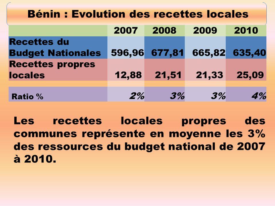 Bénin : Evolution des recettes locales 2007200820092010 Recettes du Budget Nationales596,96677,81665,82635,40 Recettes propres locales12,8821,5121,3325,09 Ratio % 2%3% 4% Les recettes locales propres des communes représente en moyenne les 3% des ressources du budget national de 2007 à 2010.