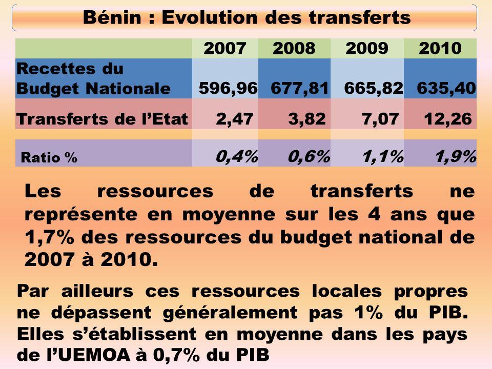 Evolution des ressources locales 10