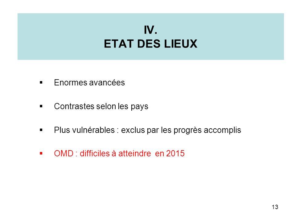 IV. ETAT DES LIEUX Enormes avancées Contrastes selon les pays Plus vulnérables : exclus par les progrès accomplis OMD : difficiles à atteindre en 2015