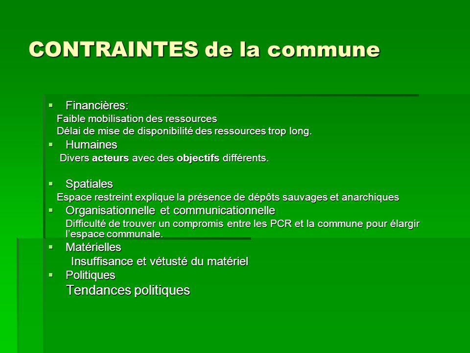 CONTRAINTES de la commune Financières: Financières: Faible mobilisation des ressources Faible mobilisation des ressources Délai de mise de disponibili