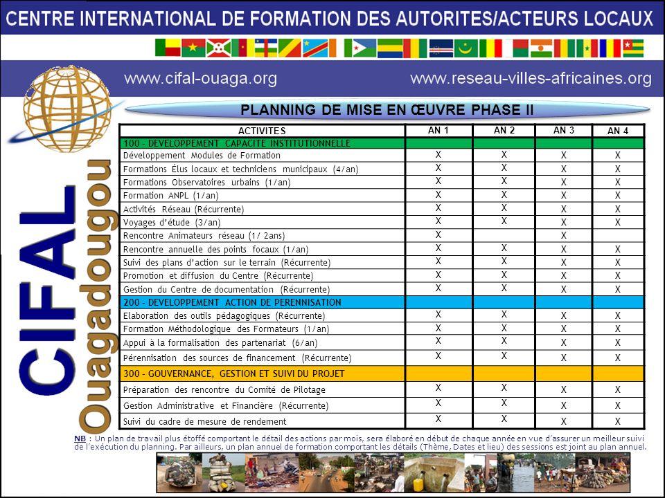 PARTENAIRES TECHNIQUES ET FINANCIERS Tutelle administrative : Mairie de Ouagadougou Tutelle Institutionnelle : UNITAR (Institut des Nations Unies pour la Formation et la Recherche ) Financement CIFAL Ouagadougou : Fondation pour le Renforcement des Capacités en Afrique (ACBF) Coopération et Partenariat : o Grand Lyon (France) o Partenariat pour le Développement Municipal (PDM) o Veolia Environnement o Institut International dIngénierie de lEau et de lEnvironnement (2IE) o Associations nationales dautorités locales (AMBF, AMM, AMN, ANCB, CVUC, UCT, …)
